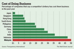 Malaysia-Corruption-Cost-of-Doing-Business